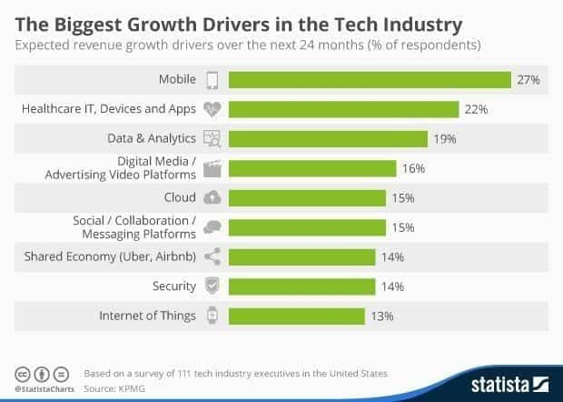 The Biggest Growth Drivers in the Tech Industry | Statista