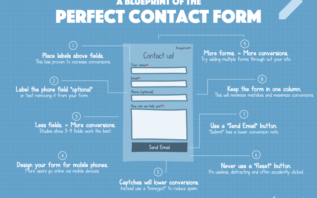 How to Design a User Friendly Website Form?